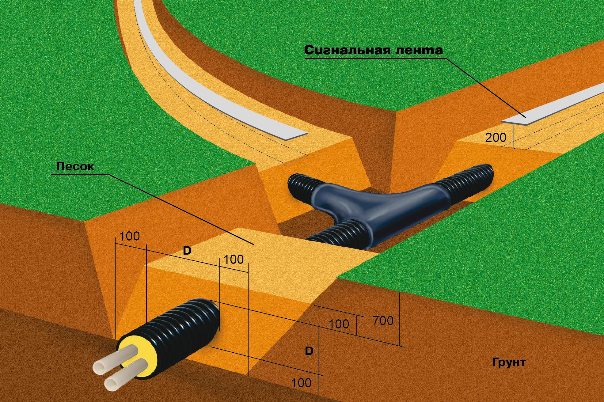 Трубы ТВЭЛ-ПЭКС, схема укладки в грунт